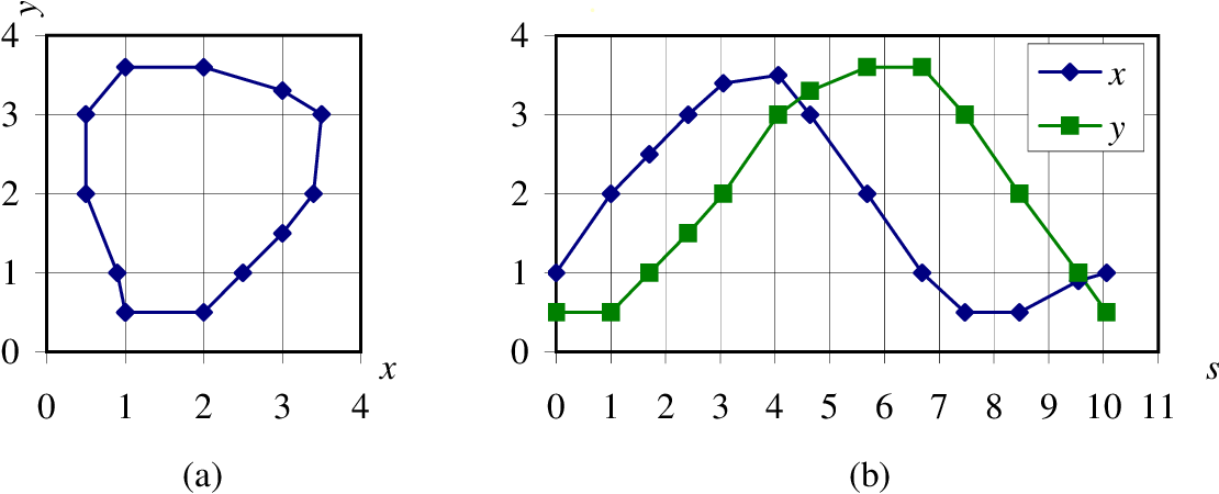 figure 4.35