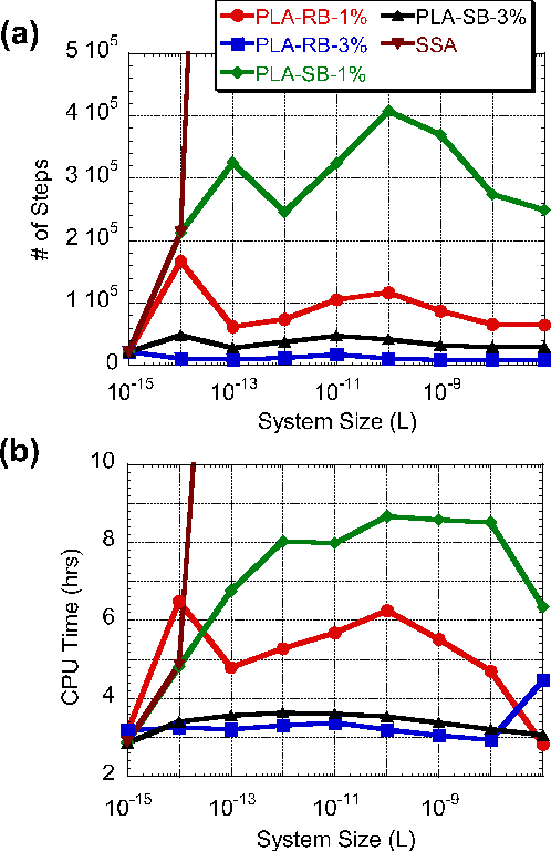 FIG. 4: Average numbers of steps (a) and CPU times (b) required for 10 000 PLA and SSA simulation runs of the simple gene expression model (12). Reaction classifications were made in the PLA runs using ≈ 1 = 3 and ≫ 1 = 100. All simulations were performed on a 1.80 GHz Athlon processor.