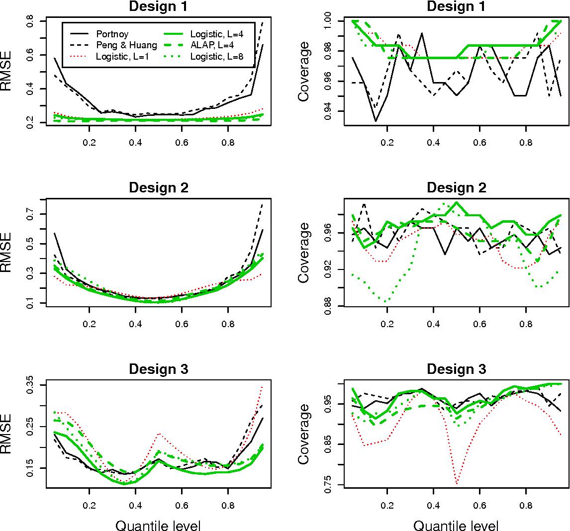 Bayesian quantile regression for censored data  - Semantic