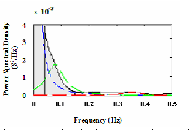 Figure 1 from Time and Frequency Domain Analysis of Heart