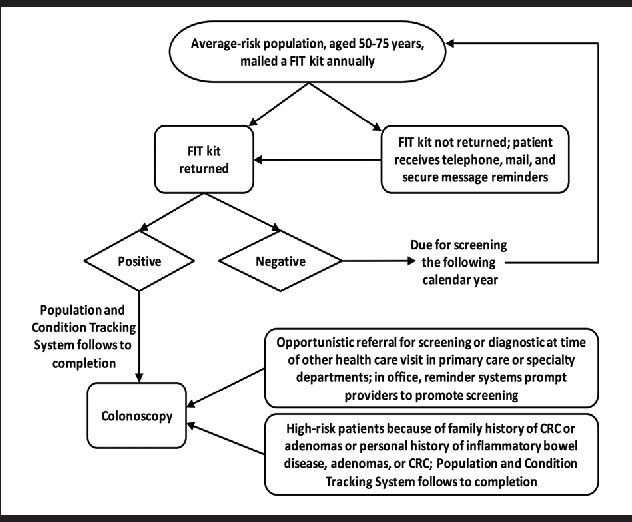 Figure 1 From A Practical Approach For Colorectal Cancer Screening Semantic Scholar