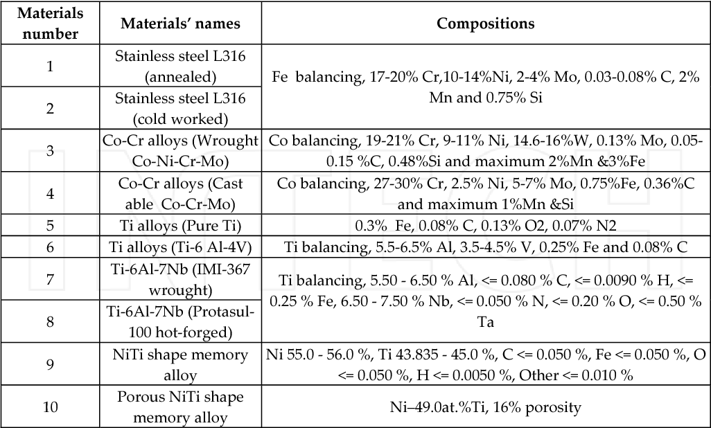 Table 1 from NiTi Shape Memory Alloys, Promising Materials