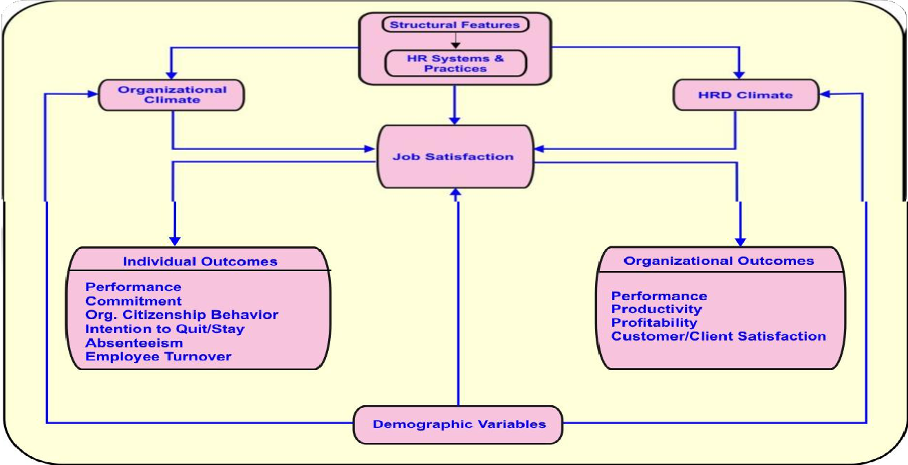 Review On Organizational Structure In Service Sector Of India Semantic Scholar