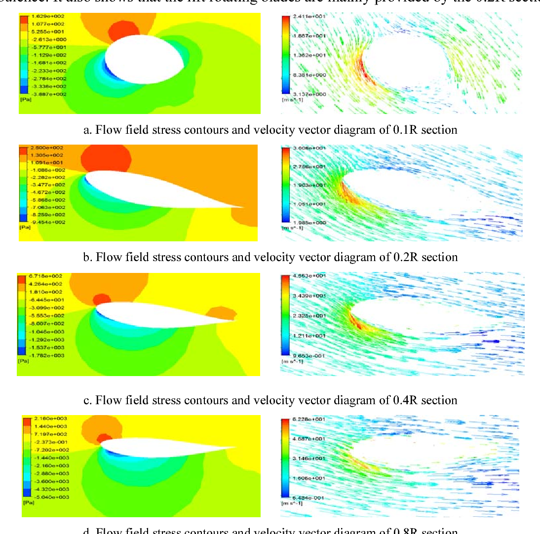 PDF] Force and CFD Analysis of Wind Turbine Blades