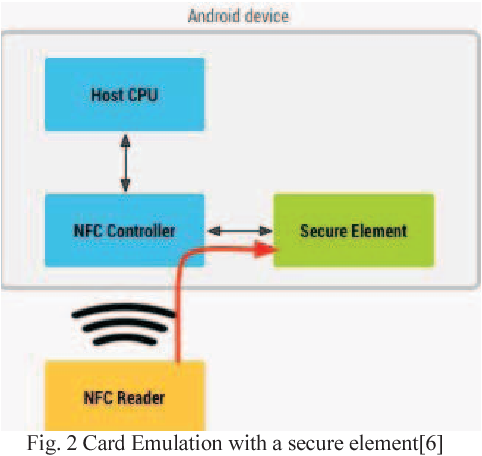Implementation of host card emulation mode over Android