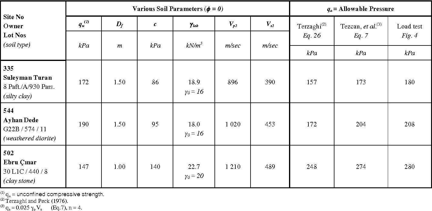 Figure 4 from A Refined Formula for the Allowable Soil