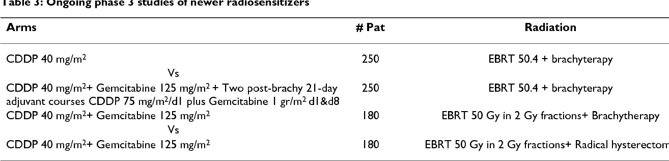 Table 2 from Radiosensitizers in cervical cancer  Cisplatin