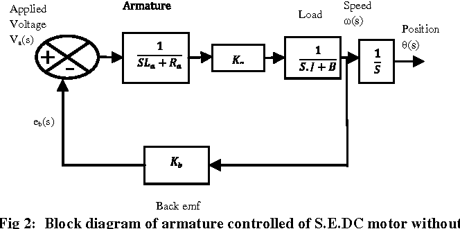 Dc Motor Controller Load Diagram Motor Repalcement Parts And ... on