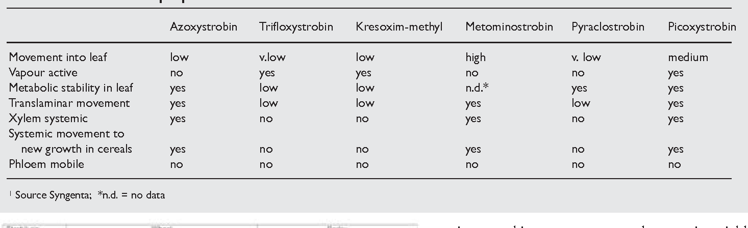 Table 2 from Understanding the strobilurin fungicides