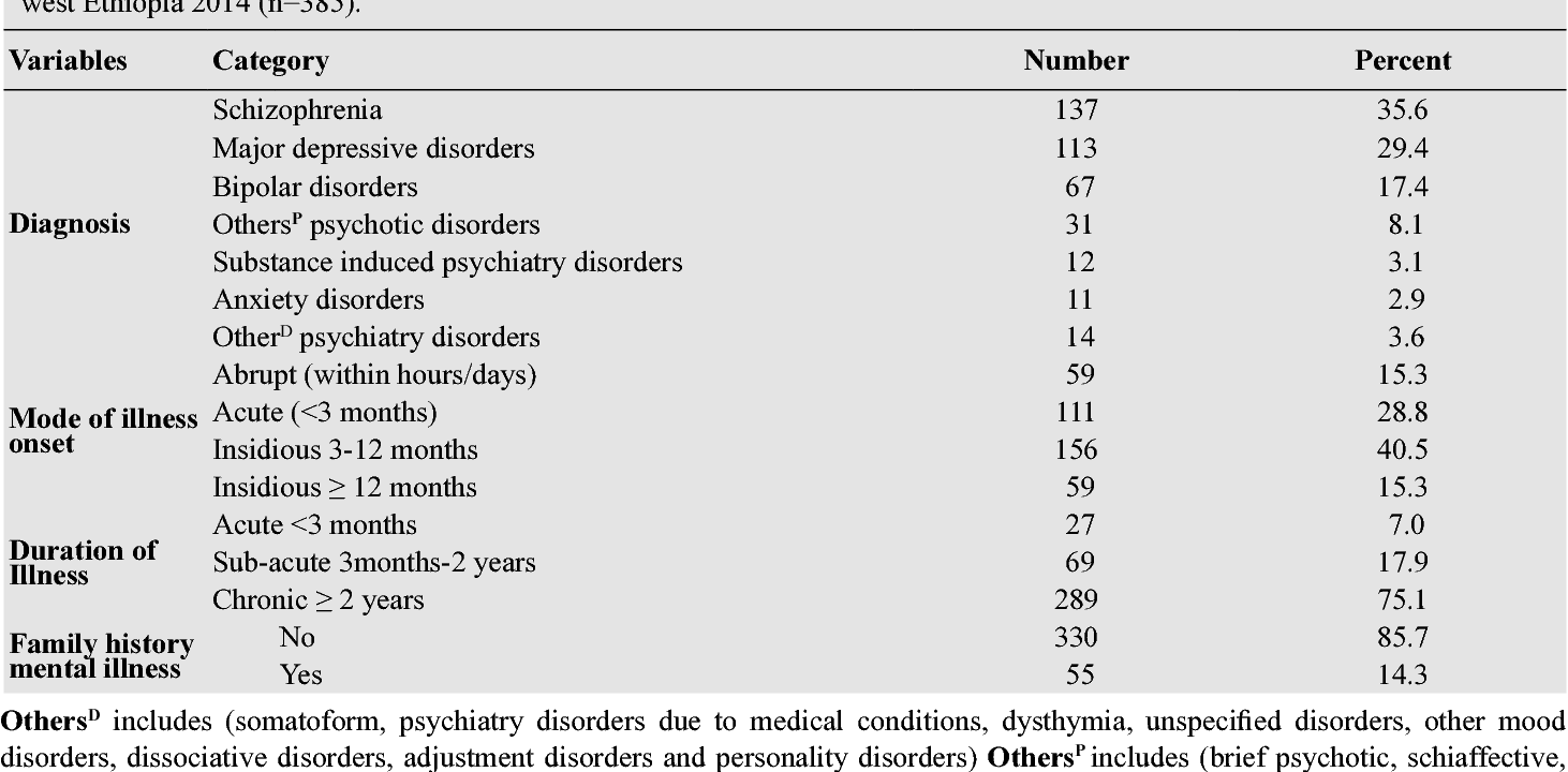 Table 2 from Suicidal Behaviours among People with