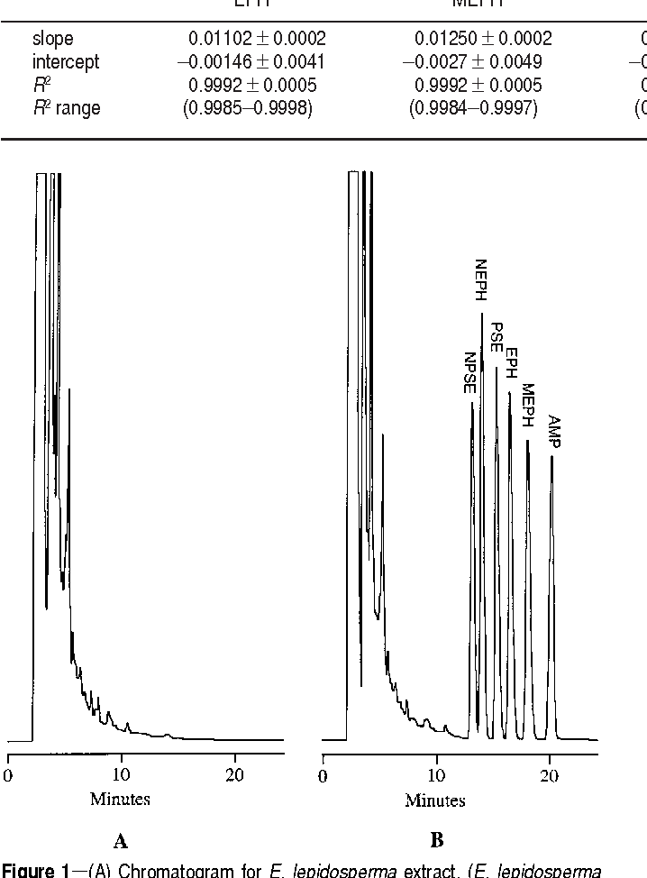 Figure 1 from Ephedrine-type alkaloid content of nutritional
