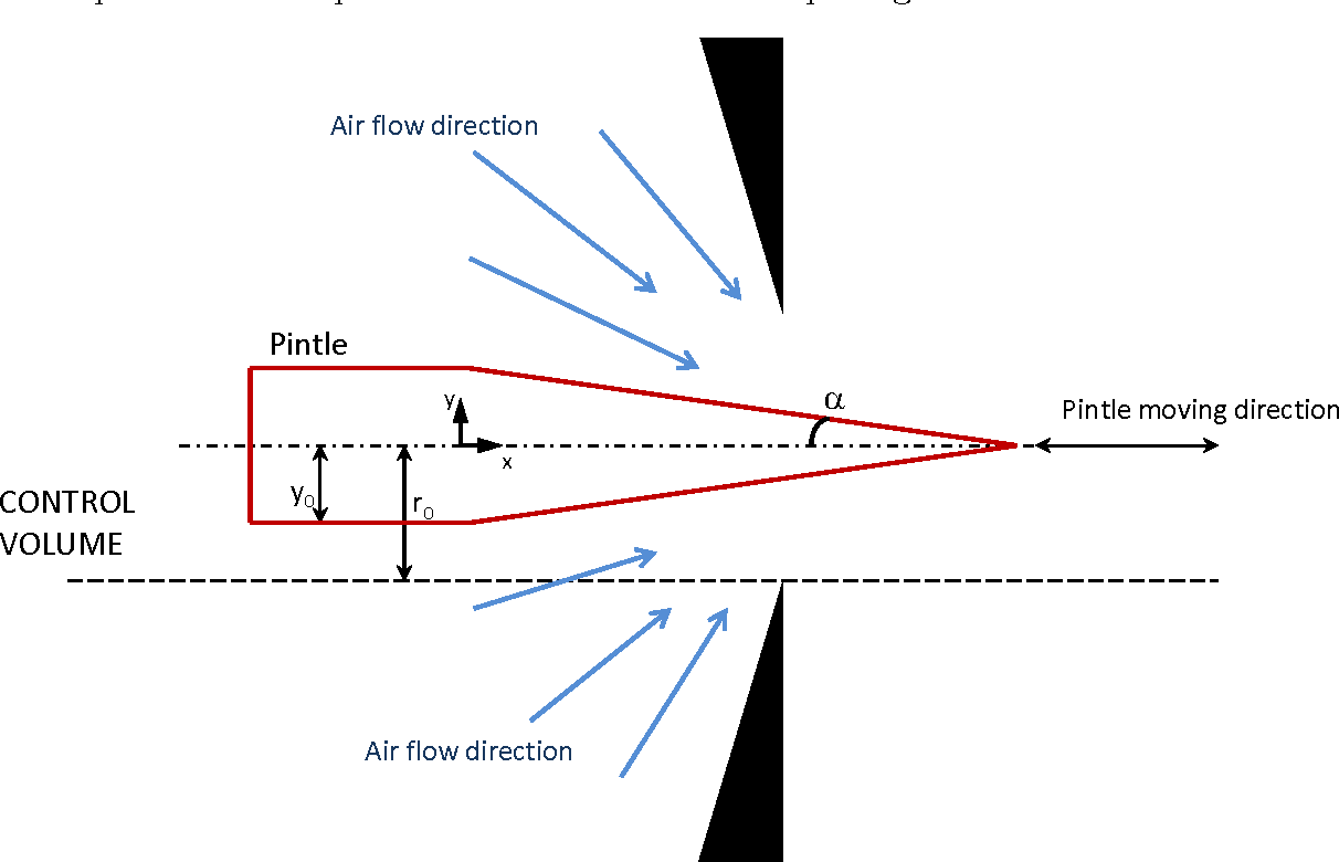 Figure 4 from Adaptive Pressure Control for Use in Variable