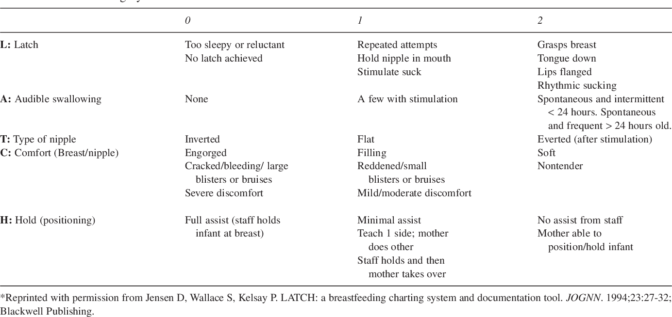 The Latch Scoring System And Prediction Of Breastfeeding Duration Semantic Scholar
