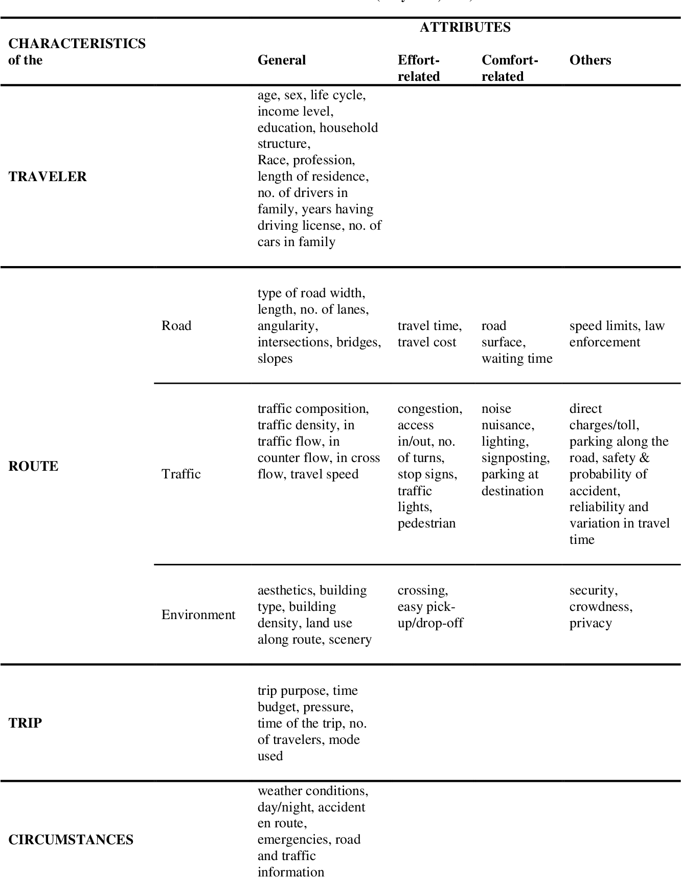 Table 2-1 from Development of a Cyclists' Route-Choice Model