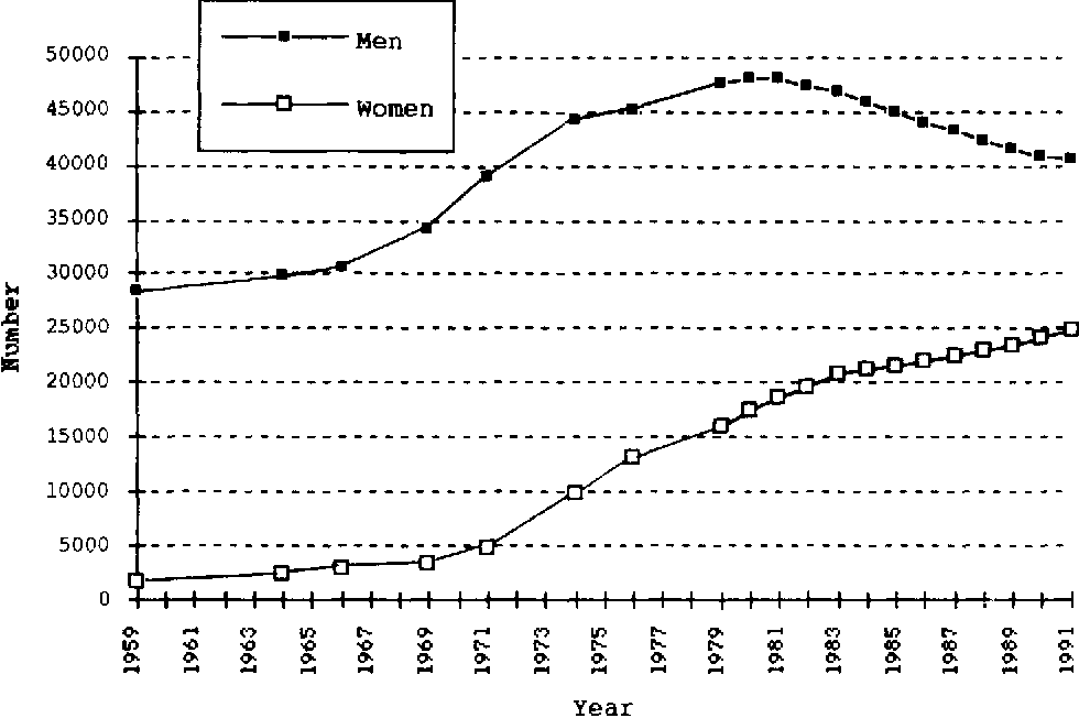 Figure 6 from Foreign medical graduates and U S  physician