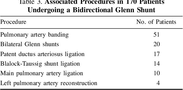 Bidirectional Glenn Shunt 170 Cases Semantic Scholar