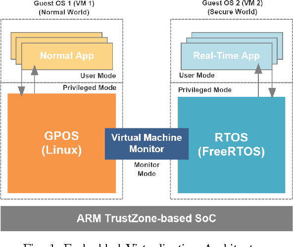 Figure 1 from Towards a lightweight embedded virtualization