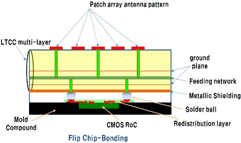 Figure 5 from 77 GHz CMOS Multi-Ranging Radar on a Chip