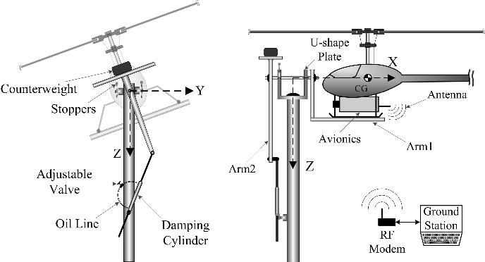 Figure 2 from A HIL testbed for small unmanned helicopter's ... on