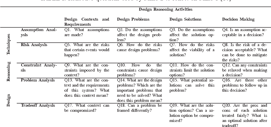 Table I From Reflective Approach For Software Design Decision Making Semantic Scholar