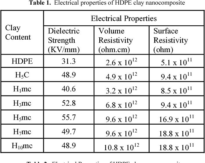 Table 1 from High Density Polyethylene (HDPE) Clay
