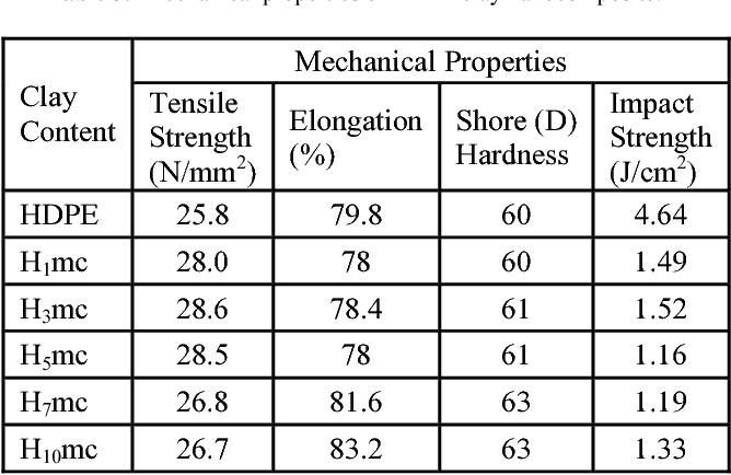 Table 3 from High Density Polyethylene (HDPE) Clay