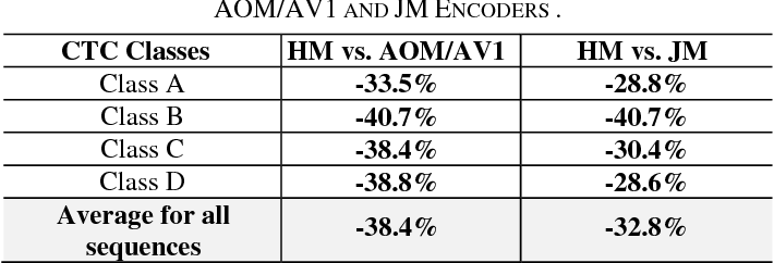 Table V from Coding efficiency comparison of AV1/VP9, H 265