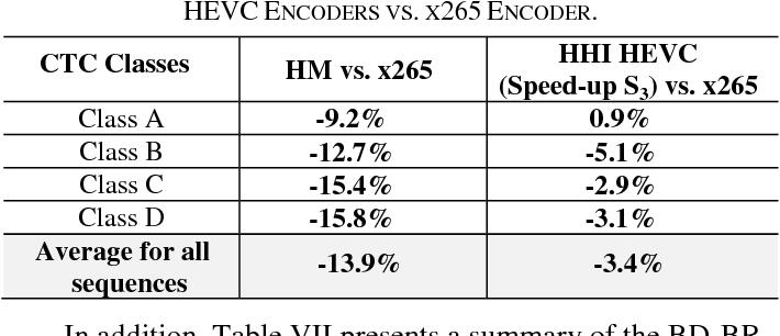 Table VI from Coding efficiency comparison of AV1/VP9, H 265