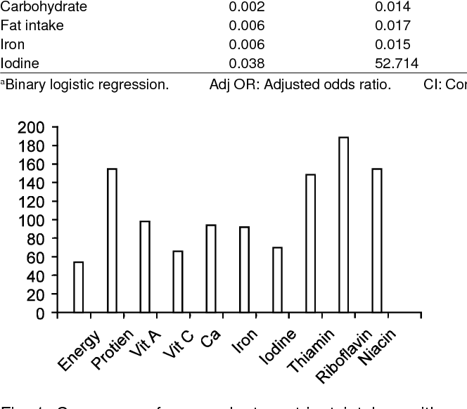 Figure 1 From Intelligence Quotient Iq Relationship With Energy Intake And Micronutrient Composition Among Primary School Children In Baghdad City Iraq Semantic Scholar
