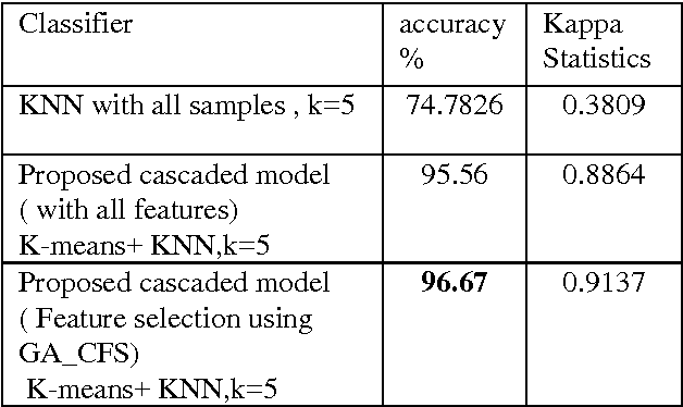 PDF] Cascading K-means Clustering and K-Nearest Neighbor
