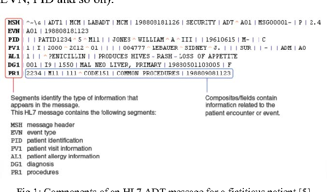 Figure 1 from An HL7 Data Pseudonymization Pipeline
