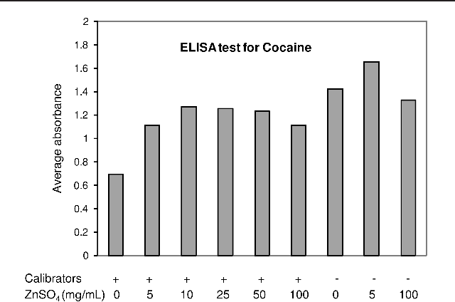 PDF] Zinc reduces the detection of cocaine, methamphetamine