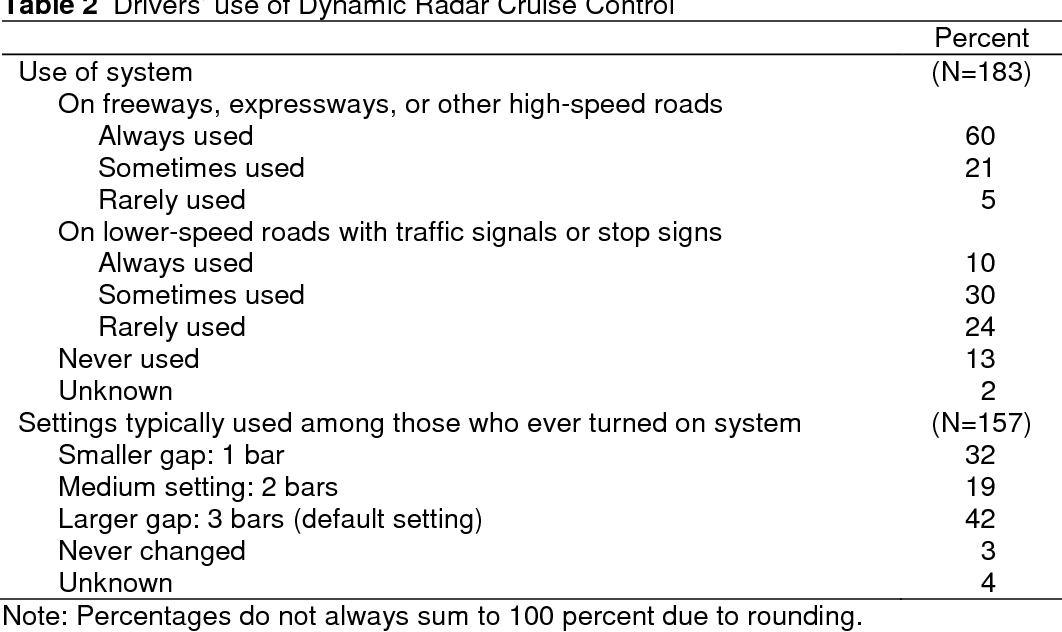 Cruise Control Should Not Be Used >> Table 2 From Toyota Drivers Experiences With Dynamic Radar