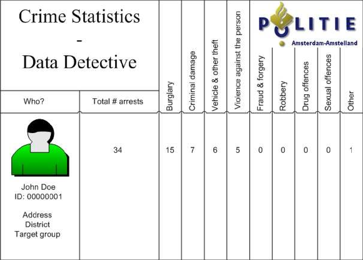 Figure 7 from Intelligence-led policing at the Amsterdam