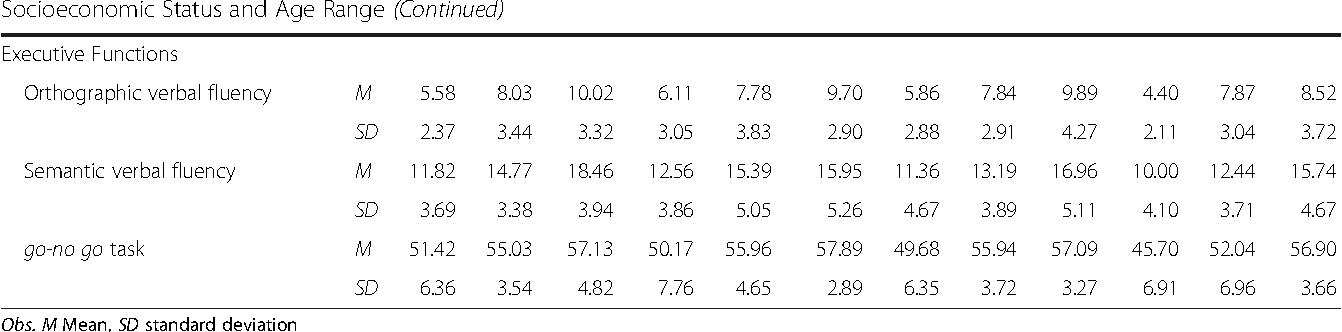 Influence of family socioeconomic status on IQ, language