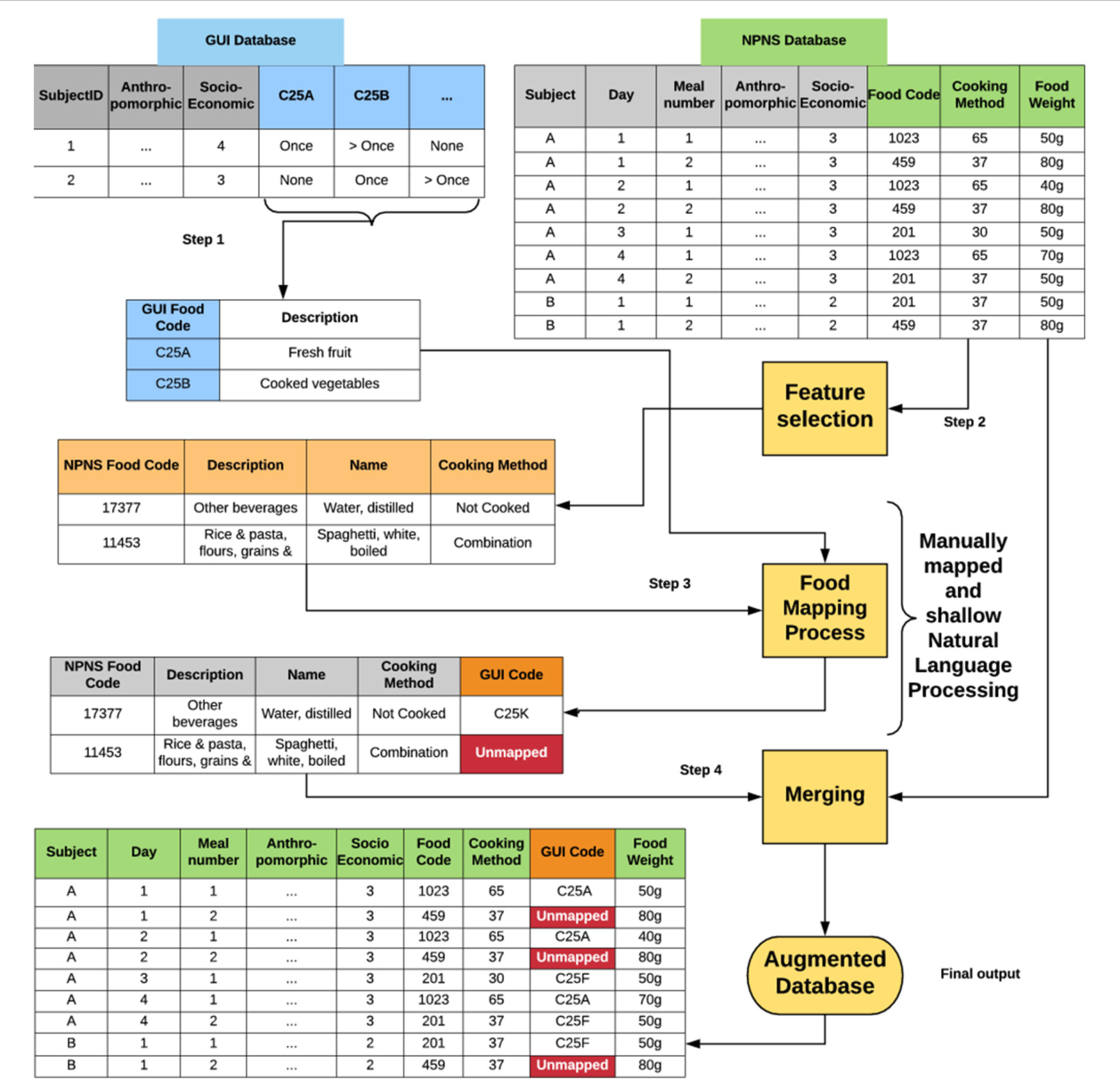 Figure 1 from Data Mapping From Food Diaries to Augment the Amount and  Frequency of Foods Measured Using Short Food Questionnaires   Semantic  ScholarSemantic Scholar