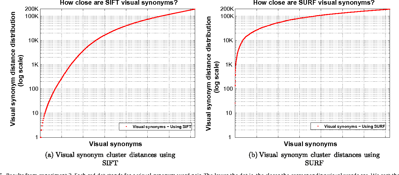 Figure 5 From Visual Synonyms For Landmark Image Retrieval