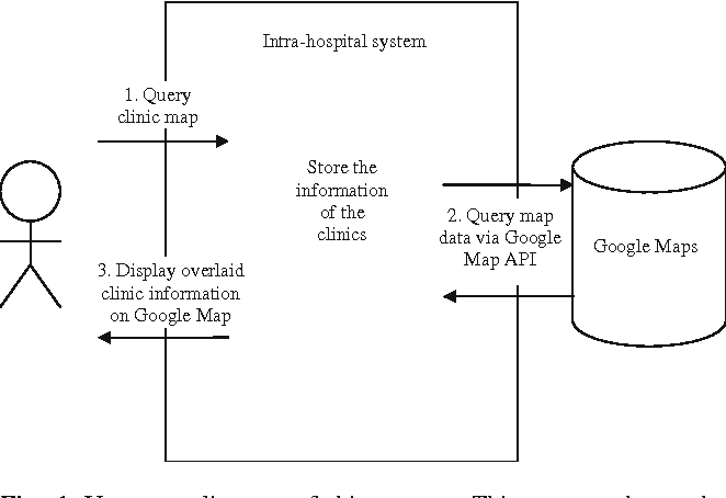 A Geographical Information System Using the Google Map API