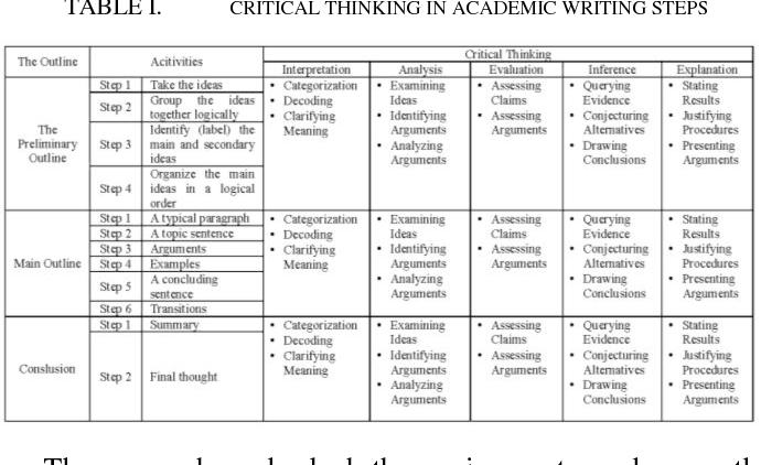 critical academic writing