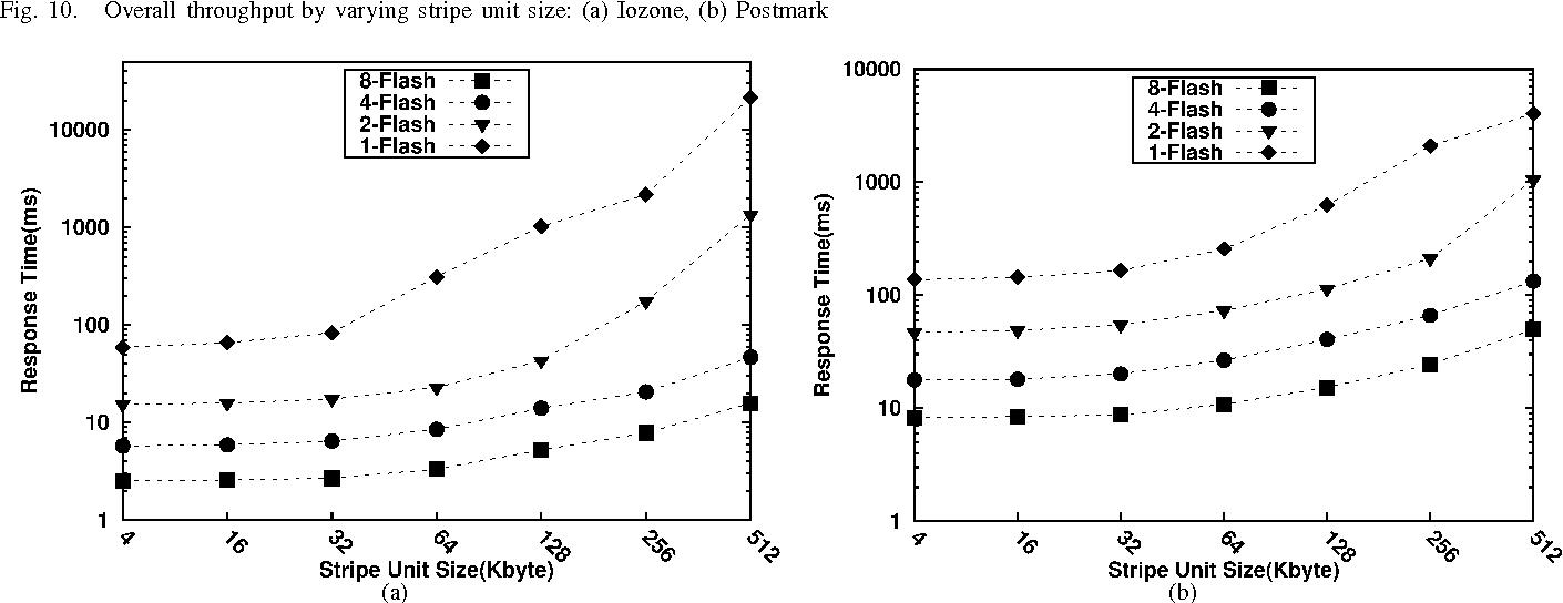 PDF] Impact of Stripe Unit Size on Performance and Endurance