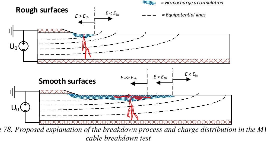Figure 14 From Characterization Of Different Interface