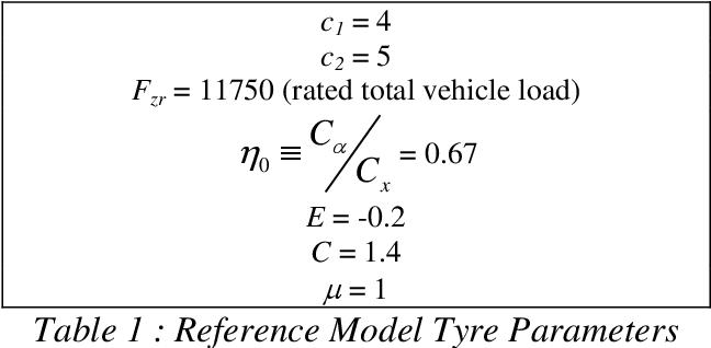 PDF] A new empirical 'exponential' tyre model - Semantic Scholar