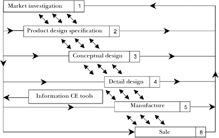 Pdf The Important Role Of Concurrent Engineering In Product Development Process Semantic Scholar