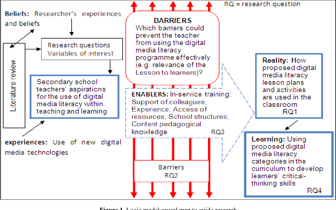 Pdf Teaching Practice In The 21st Century Emerging Trends Challenges And Opportunities Semantic Scholar