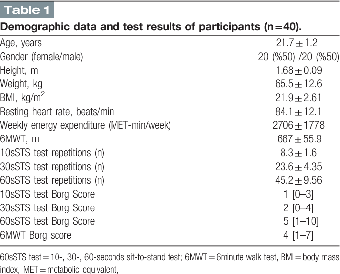 The relationship of sit-to-stand tests with 6-minute walk