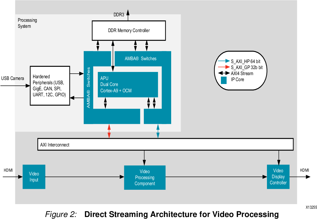 Figure 2 from Accelerating OpenCV Applications with Zynq