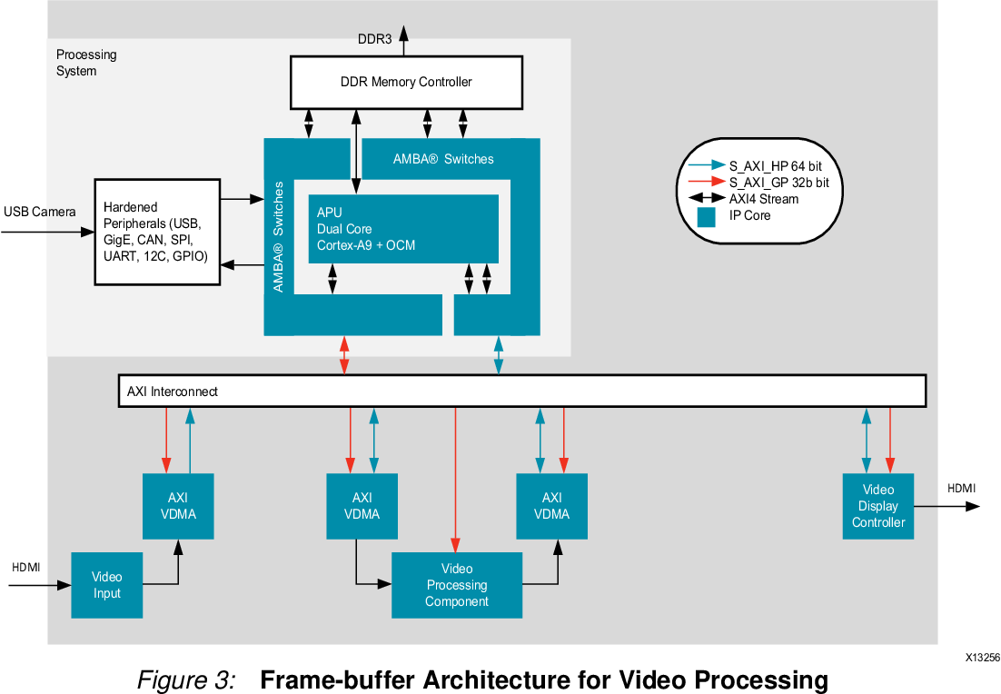 PDF] Accelerating OpenCV Applications with Zynq-7000 All