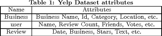 PDF] Star Prediction for Yelp Dataset - Semantic Scholar