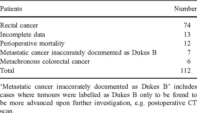 Lymph Node Examination As A Predictor Of Long Term Outcome In Dukes B Colon Cancer Semantic Scholar