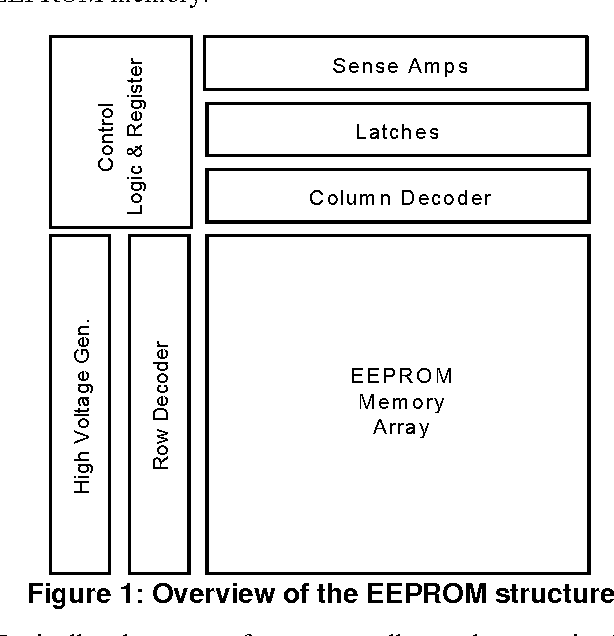 Figure 1 from EEPROM memory: threshold voltage built in self